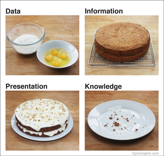 data cake 01
