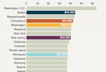 salary by state