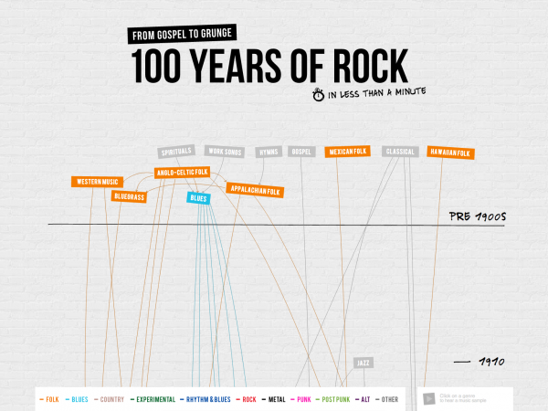 Concert Hotels 100 Years of Rock 4